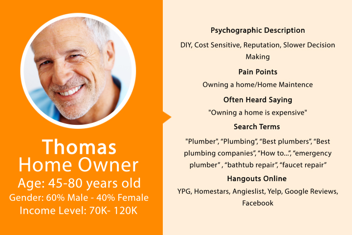 Home Owner Profile - Audience Personas