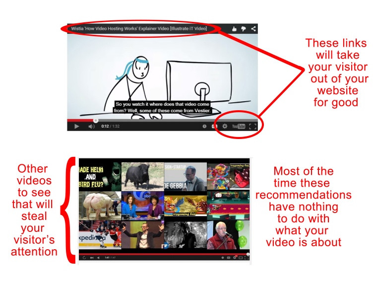 Why not YouTube - Video Marketing Strategy
