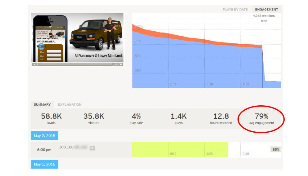 Video Hosting Stats - Video Marketing Strategy