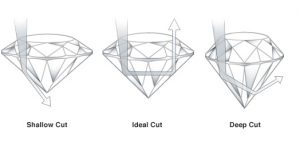 diamonds-all-you-need-to-know-part-3-cut & carat