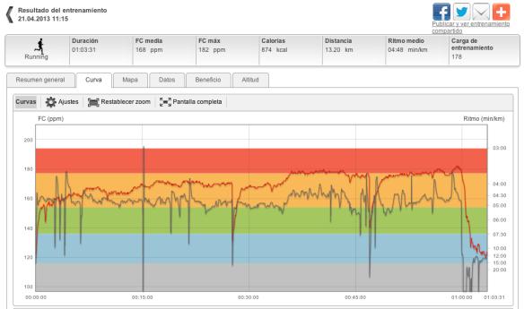 Entrenamiento TRANSICION. RUN con POLAR RC3 GPS