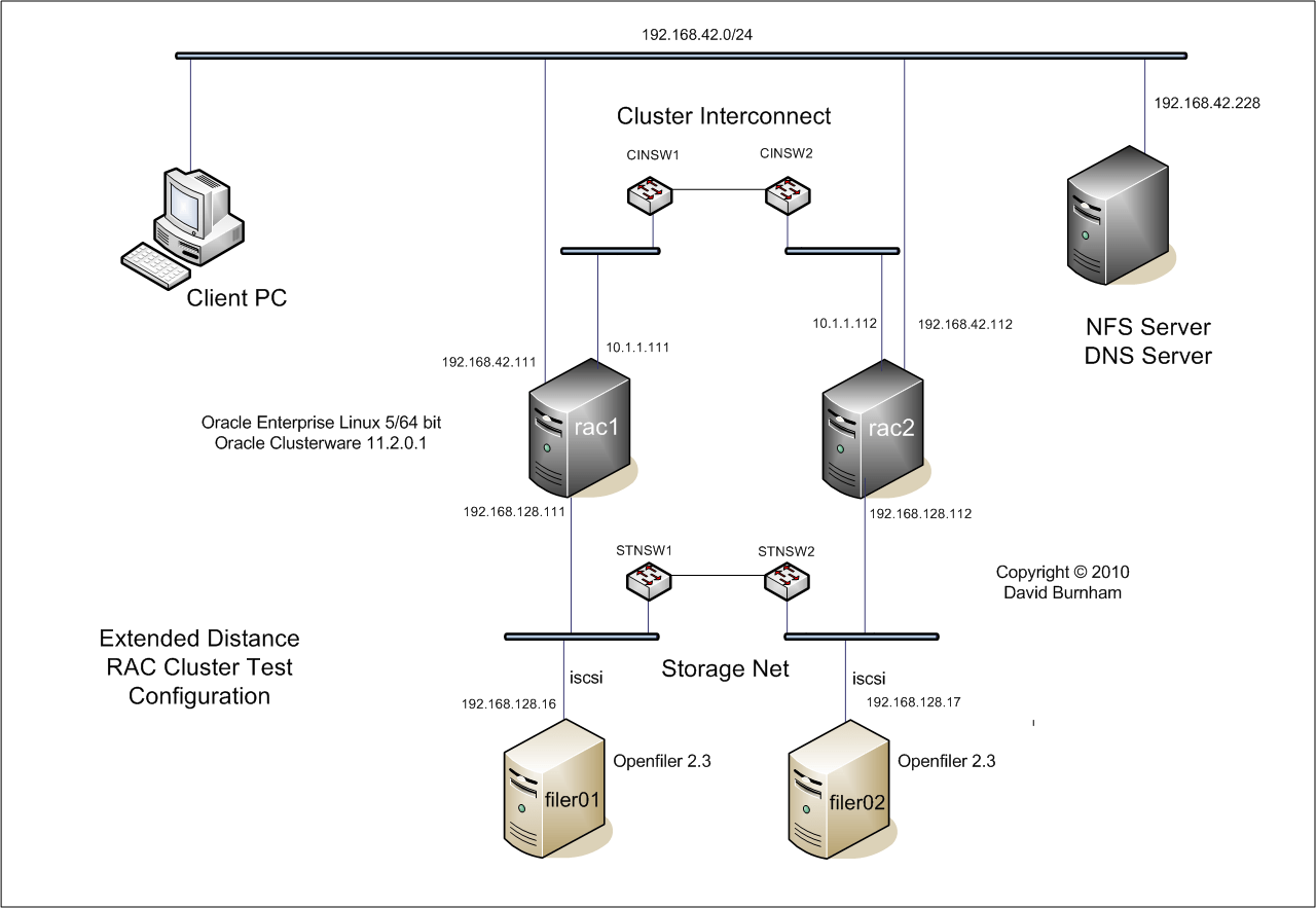 Oracle Rac Stretched Clusters