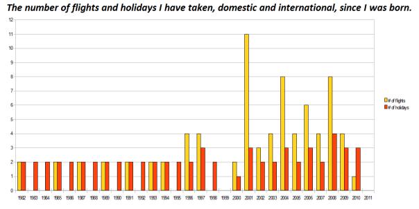Flights and Holidays