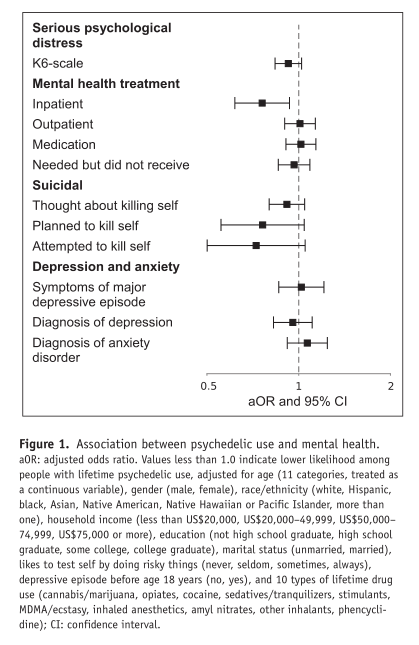 The association between psychedelic use and mental health. From Johansen & Krebs (2005).