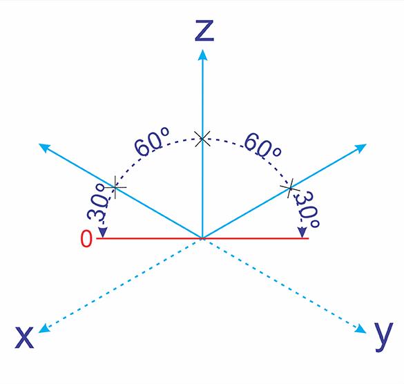 Eixo Isométrico ponto Zero