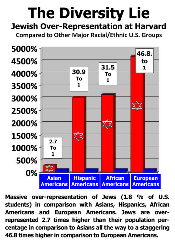 harvard comparisons race jewssmall for internesmt