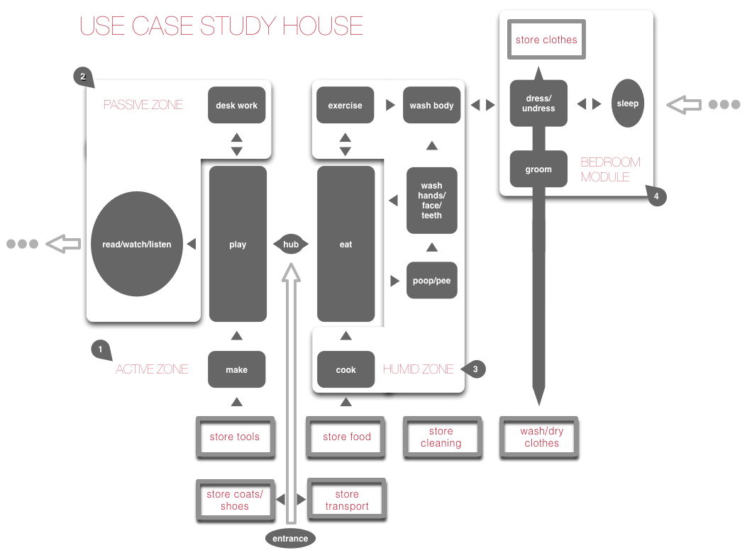Use Case Study House 1 A House Designed Like A Web