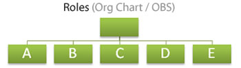 Organisation Breakdown Structure or Chart - How we answer the question: What roles are involved?