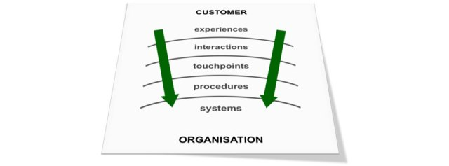 Turn My World Outside In Customer Experience Design Lean Business Change