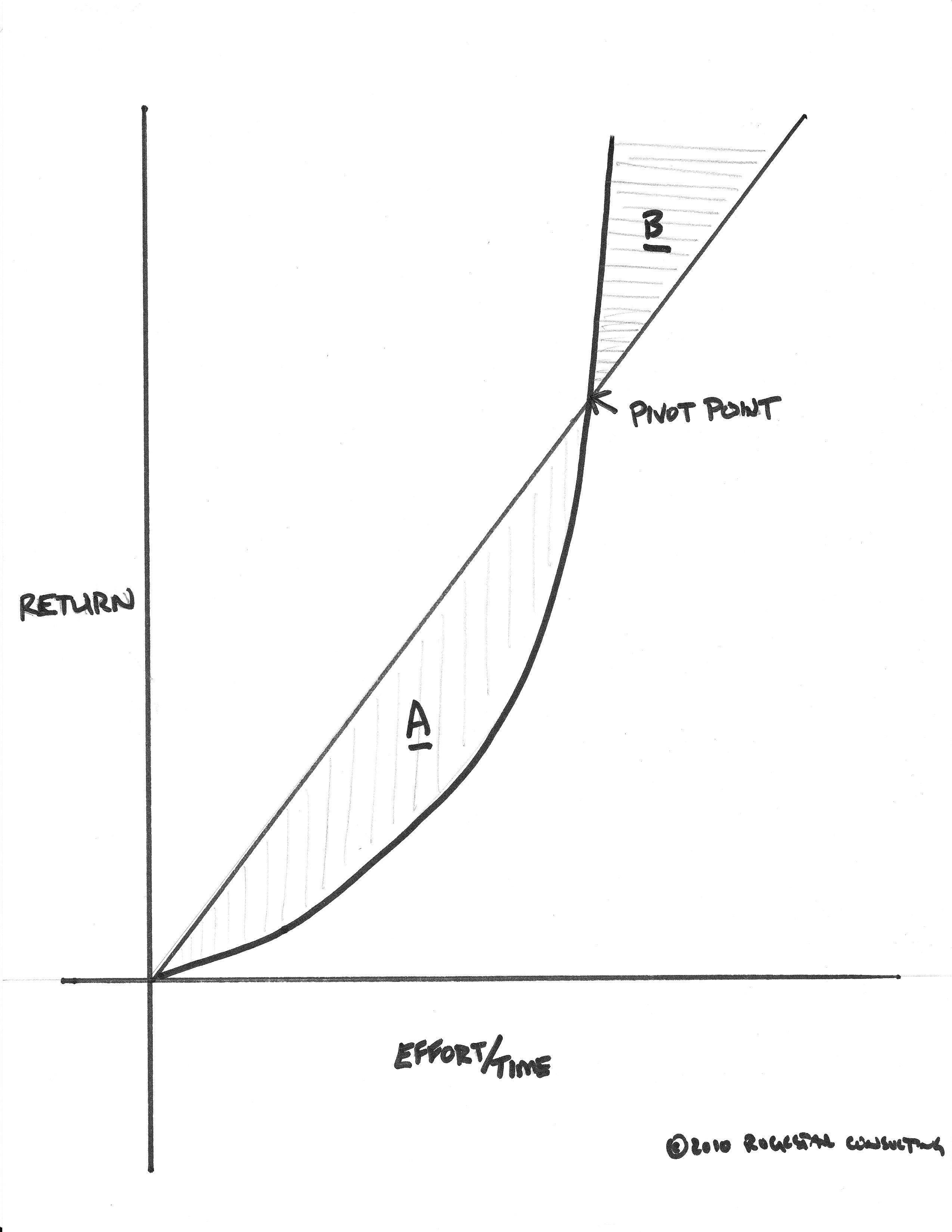 Non Linear Growth For Entrepreneurs