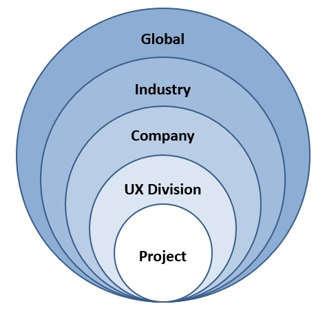 Graphic representation of the 5 levels of US strategy. The 5 levels has layers similar to an onion. The furthest out is the Global level, followed by the Industry level, thereafter comes the Company level and the UX division level. Finally the furthest in is the project level.