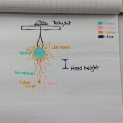 Sketches for Eshu