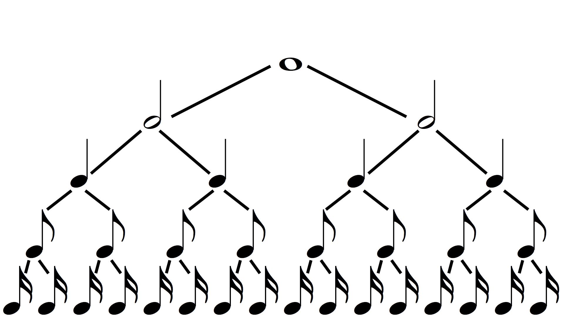 How To Read Rhythm