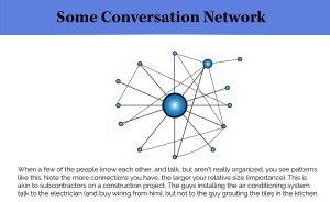 infographic - some conversation network