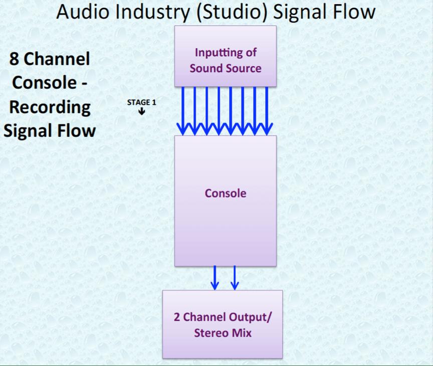 Audio Industry 8 Channel Studio Signal Flow.P2