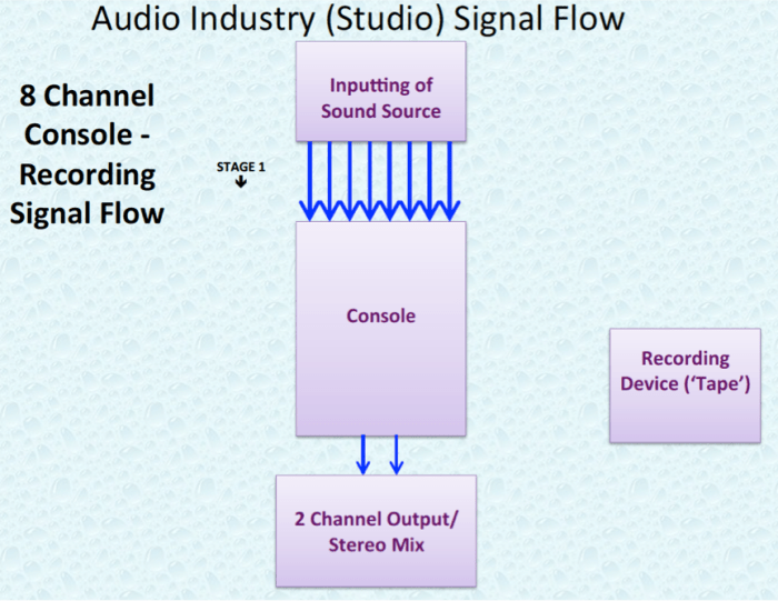 Audio Industry 8 Channel Studio Signal Flow.P3.png