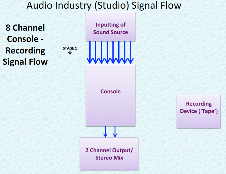 Audio Industry 8 Channel Studio Signal Flow.P3.png