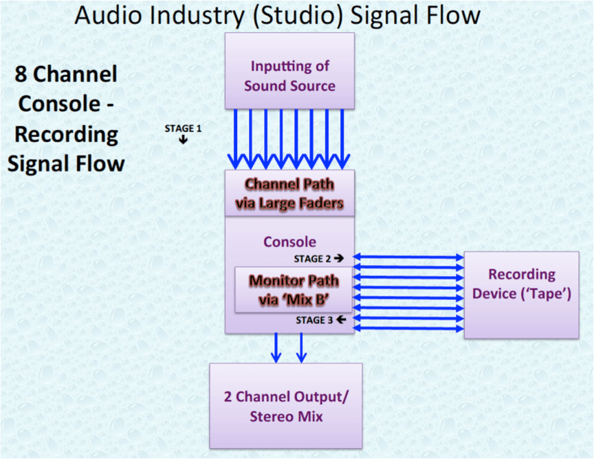 Audio Industry 8 Channel Studio Signal Flow.P7.png