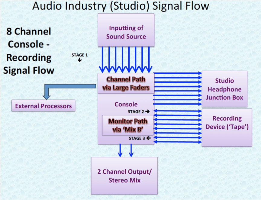 Audio Industry 8 Channel Studio Signal Flow.P11