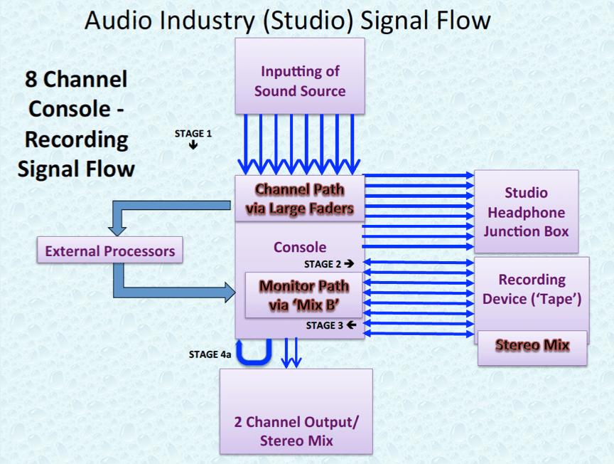 Audio Industry 8 Channel Studio Signal Flow.P16