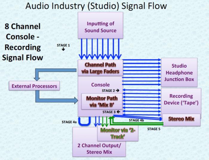 Audio Industry 8 Channel Studio Signal Flow.P22