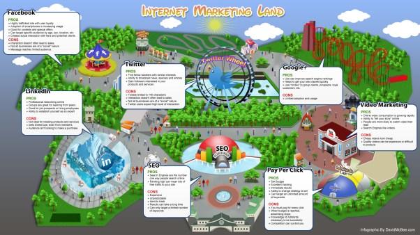 Social Media Marketing - Website integration & Internet Marketing Choices