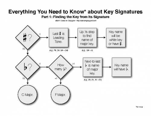 Key Signature Flow Charts