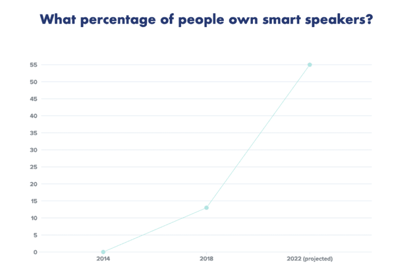projected ownership of smart speakers by 2022 as more companies optimize for voice search