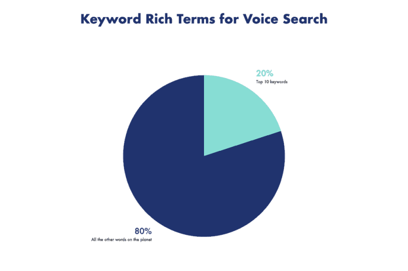 Optimizing for voice search. Keyword rich terms for voice search