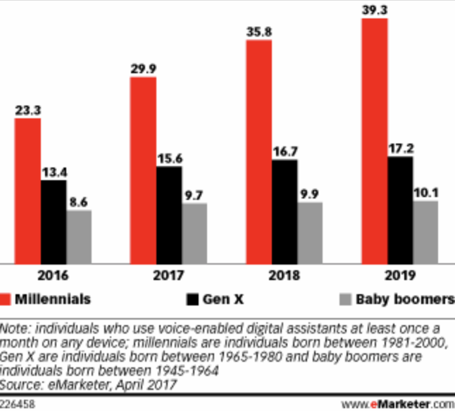 Voice enabled speakers are favoured by younger audiences according to emarketer