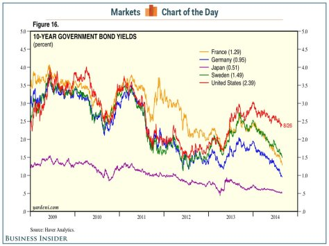 2014 government bond yields