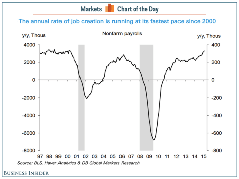 US Job Creation