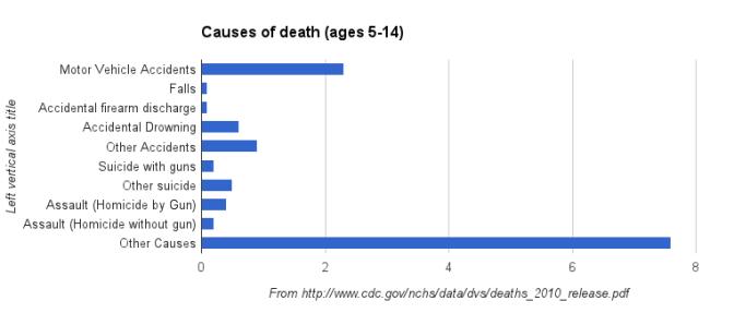 Selected Gun Control Facts & Statistics
