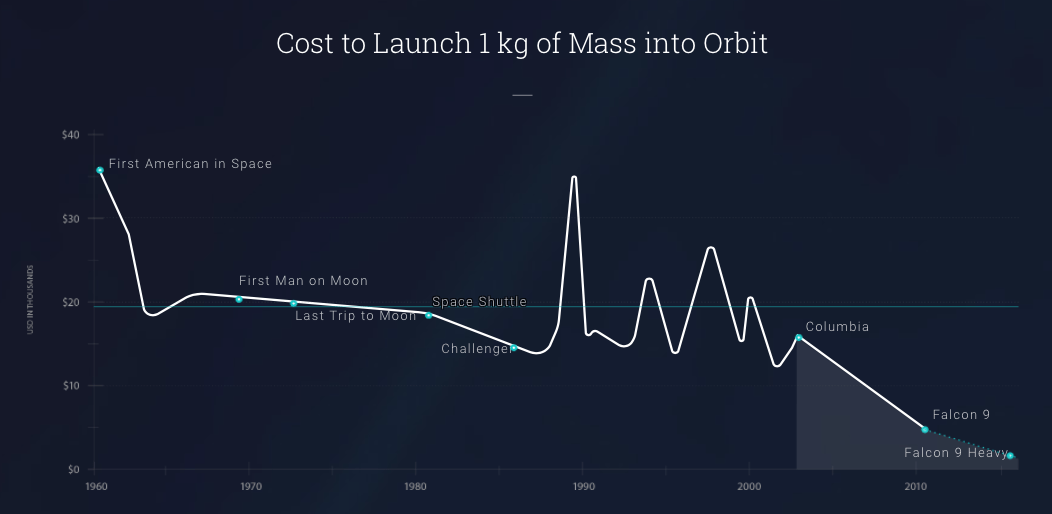 Cost to launch 1kg of mass into orbit