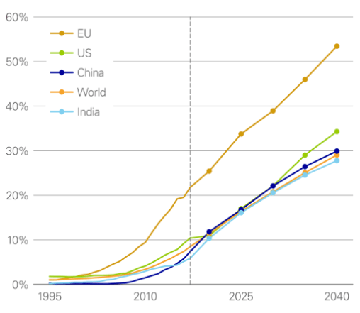 Renewables share of power generation by region, BP Energy Outlook 2019