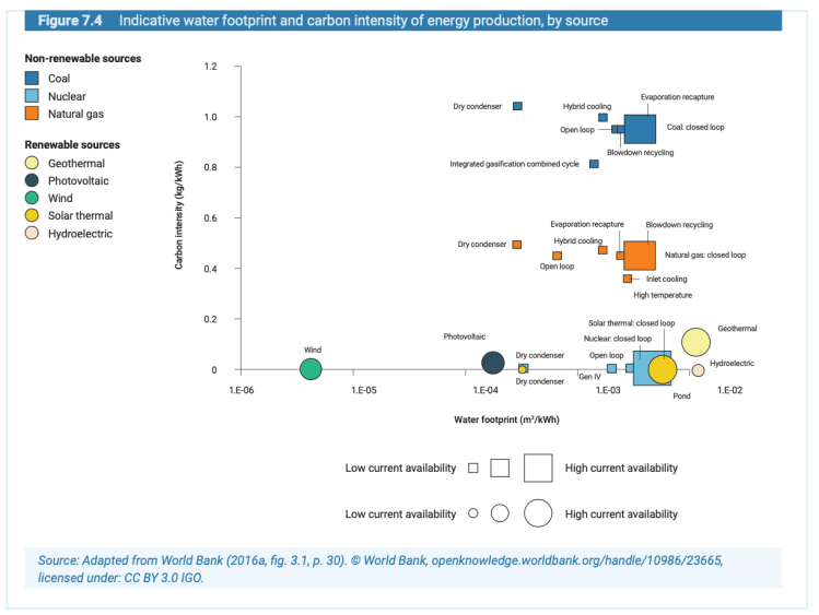 Indicative water footprint and carbon intensity of energy production, by source (UN, 2020).