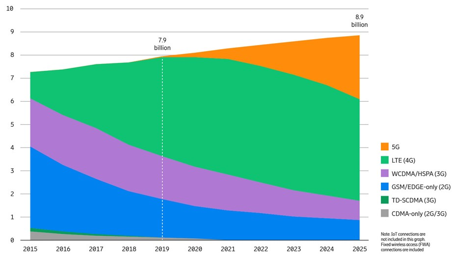 Mobile subscriptions by technology (billion) (Ericsson, 2020).