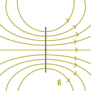 dipole magnetic field