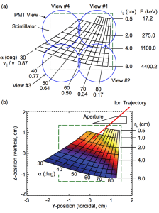 FIG. 7. Strike map based on the magnetic equilibrium in shot 1120224022 at t = 1.2 s. (a) Phase space viewed by each PMT channel. (b) Color contour indicating the number of particles that reach the scintillator to define a grid point. Up to 55% of the test orbits reach the scintillator along rL = 0.5 cm, and that value drops to 17% across most of the rL = 4.0 cm line.