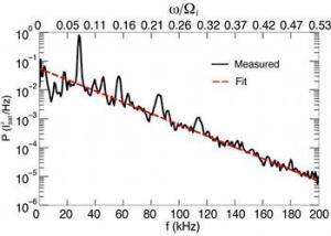 example exponential spectrum