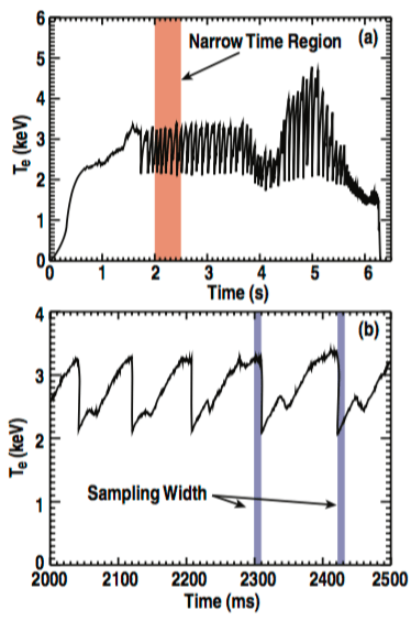 Fig. 3: Central electron temperature in shot 141195. (a) Full shot length (b) narrow time region. Both traces have been smoothed for display.
