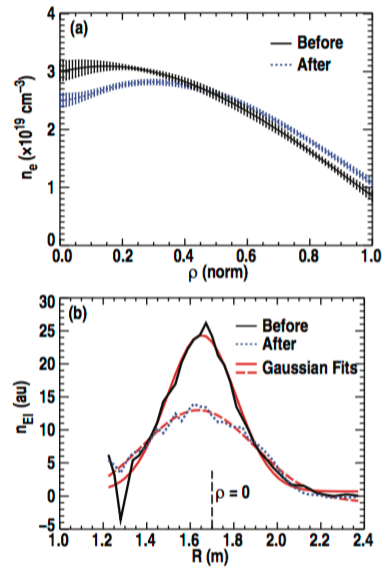 Fig. 4: Discharge 141195: (a) Radial electron density profiles (ρ = normalized square root of the toroidal magnetic flux) representative of a time period before (solid black trace) and after (dashed blue trace) a sawtooth crash. (b) FIDA density, nEI, corresponding to the time periods before and after a sawtooth crash. Gaussian fits to these profiles are shown as the dashed (After) and solid (Before) red traces.