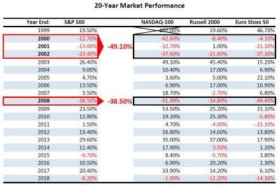chart_market_history_20yr