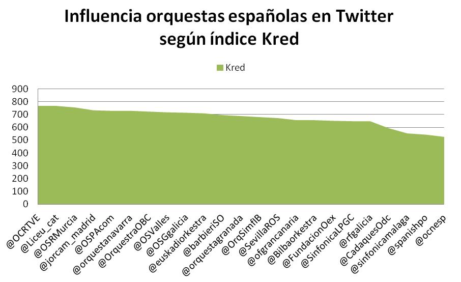 Las orquestas españolas en Twitter