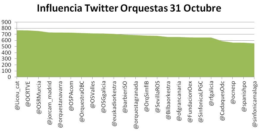 Ranking de influencia en Twitter de las orquestas españolas (Octubre 2013)
