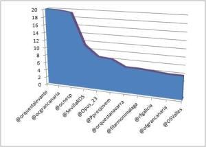 incremento ranking orquestas febrero 2014