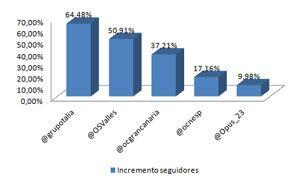 Incremento seguidores ranking influencia twitter orquestas