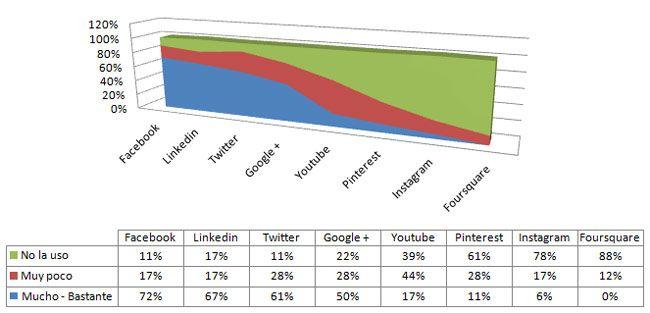 ¿Tú también te promocionas sin estrategia en redes sociales?