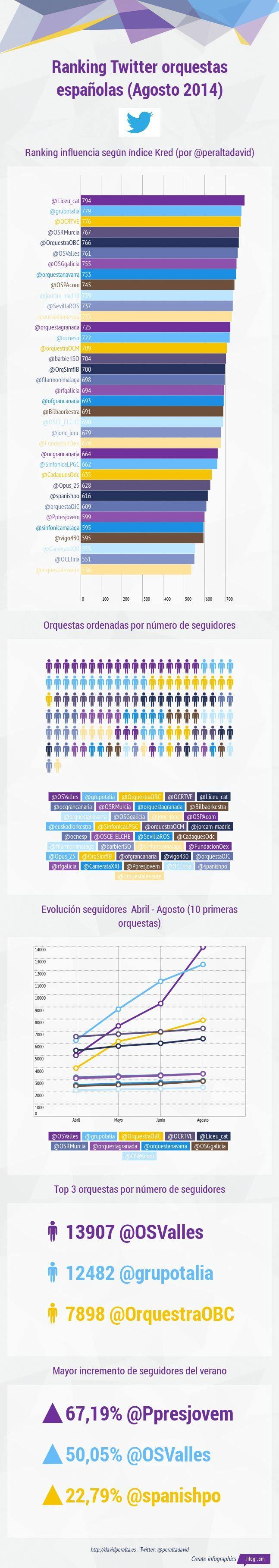 ranking orquestas españolas Twitter Agosto 2014