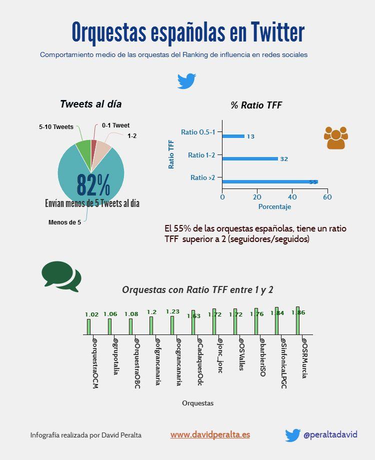 Influencia en redes sociales de las orquestas